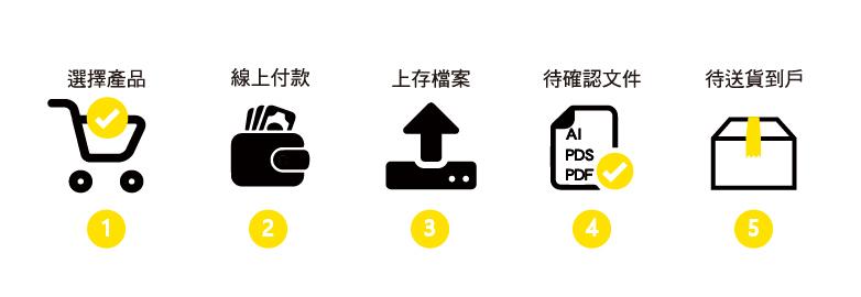 下單五步曲